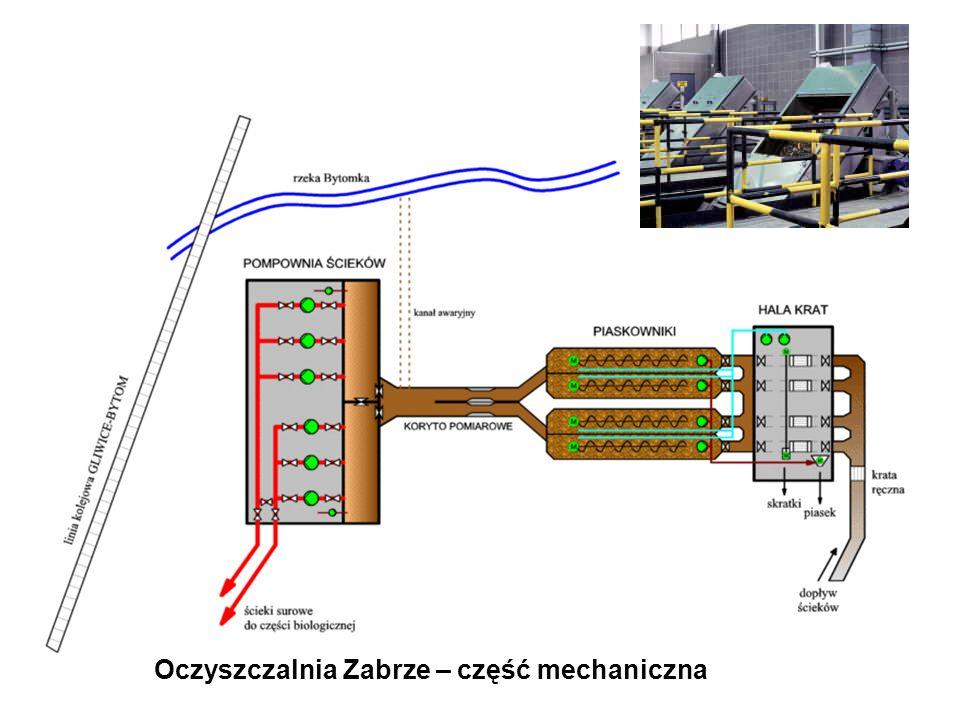 Oczyszczalnia Zabrze – część mechaniczna