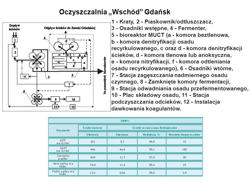 Oczyszczalnia Wschód Gdańsk 1 - Kraty, 2 - Piaskownik/odtłuszczacz, 3 - Osadniki wstępne, 4 - Fermenter, 5 - bioreaktor MUCT (a - komora beztlenowa, b