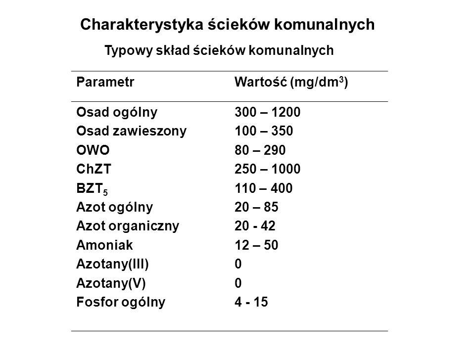 Charakterystyka ścieków komunalnych ParametrWartość (mg/dm 3 ) Osad ogólny Osad zawieszony OWO ChZT BZT 5 Azot ogólny Azot organiczny Amoniak Azotany(