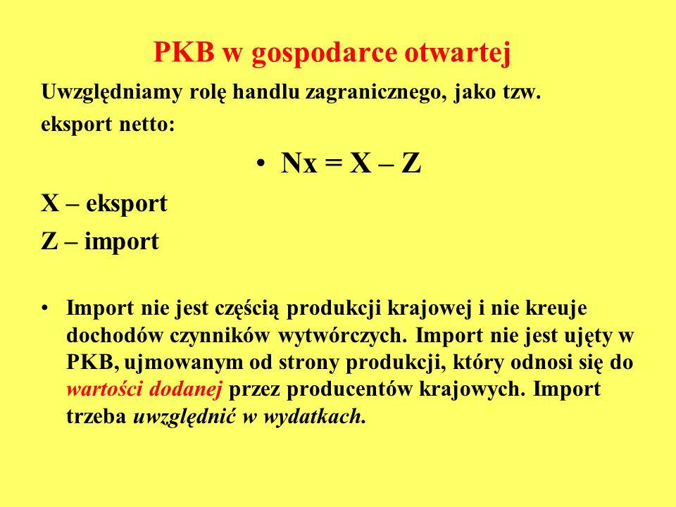 PKB w gospodarce otwartej Uwzględniamy rolę handlu zagranicznego, jako tzw. eksport netto: Nx = X – Z X – eksport Z – import Import nie jest częścią p