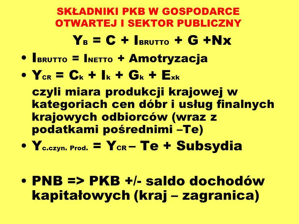 SKŁADNIKI PKB W GOSPODARCE OTWARTEJ I SEKTOR PUBLICZNY Y B = C + I BRUTTO + G +Nx I BRUTTO = I NETTO + Amotryzacja Y CR = C k + I k + G k + E xk czyli