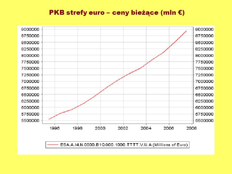 PKB strefy euro – ceny bieżące (mln )
