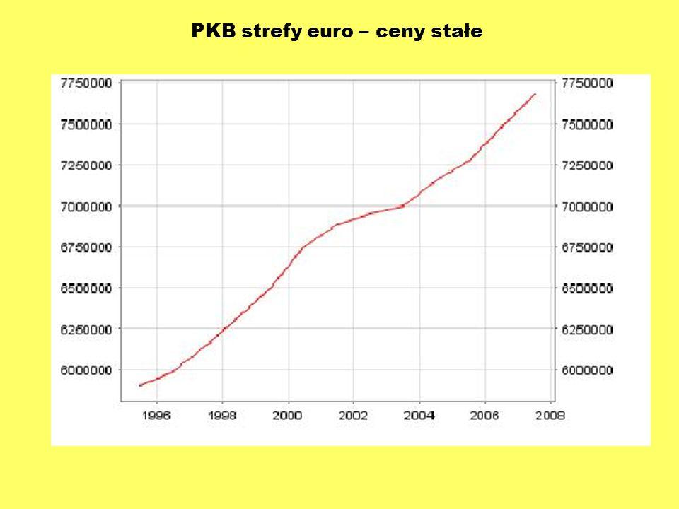 PKB strefy euro – ceny stałe