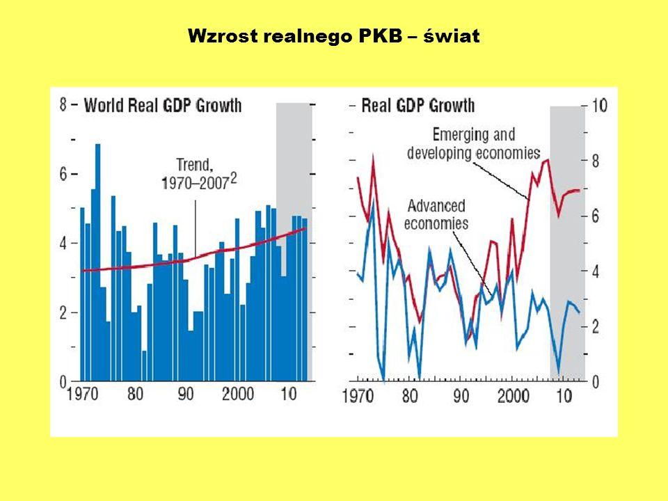 Wzrost realnego PKB – świat
