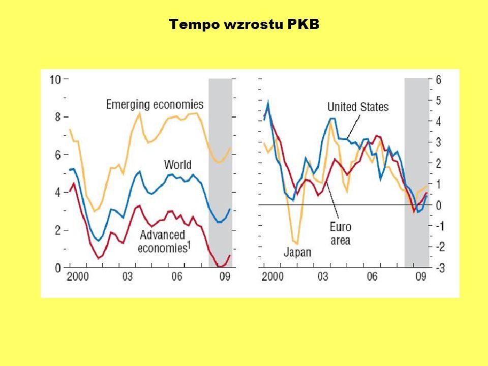Tempo wzrostu PKB