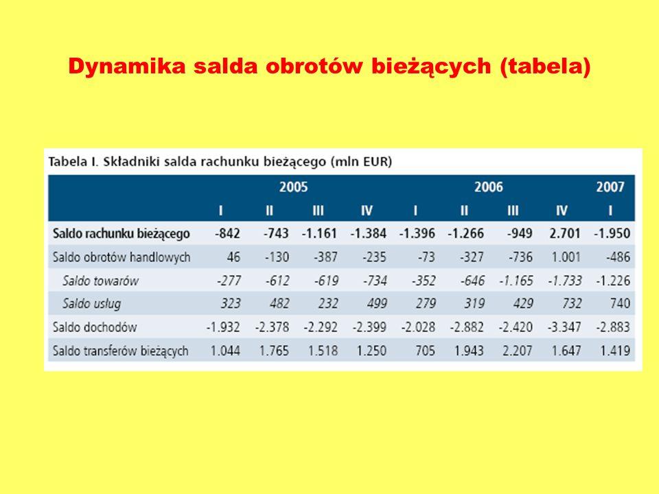 Dynamika salda obrotów bieżących (tabela)