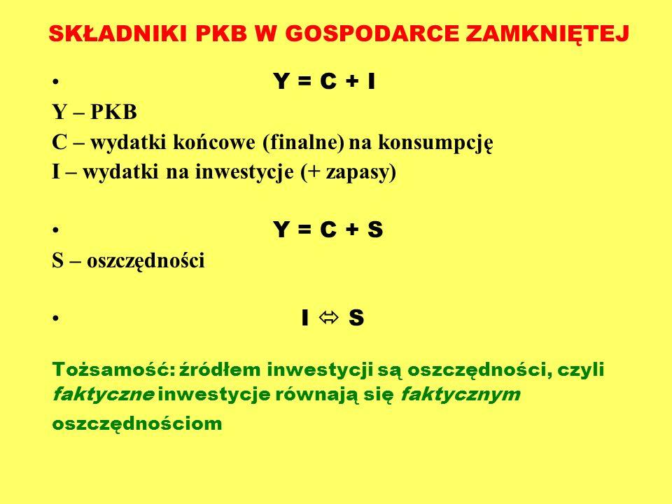 SKŁADNIKI PKB W GOSPODARCE ZAMKNIĘTEJ Y = C + I Y – PKB C – wydatki końcowe (finalne) na konsumpcję I – wydatki na inwestycje (+ zapasy) Y = C + S S –