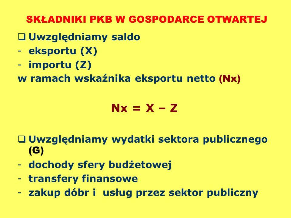 SKŁADNIKI PKB W GOSPODARCE OTWARTEJ Uwzględniamy saldo -eksportu (X) -importu (Z) w ramach wskaźnika eksportu netto (Nx) Nx = X – Z Uwzględniamy wydat