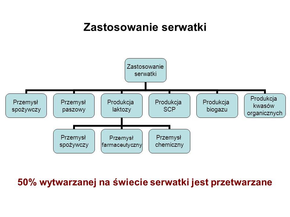 Zastosowanie serwatki Zastosowanie serwatki Przemysł spożywczy Przemysł paszowy Produkcja laktozy Przemysł spożywczy Przemysł farmaceutyczny Przemysł