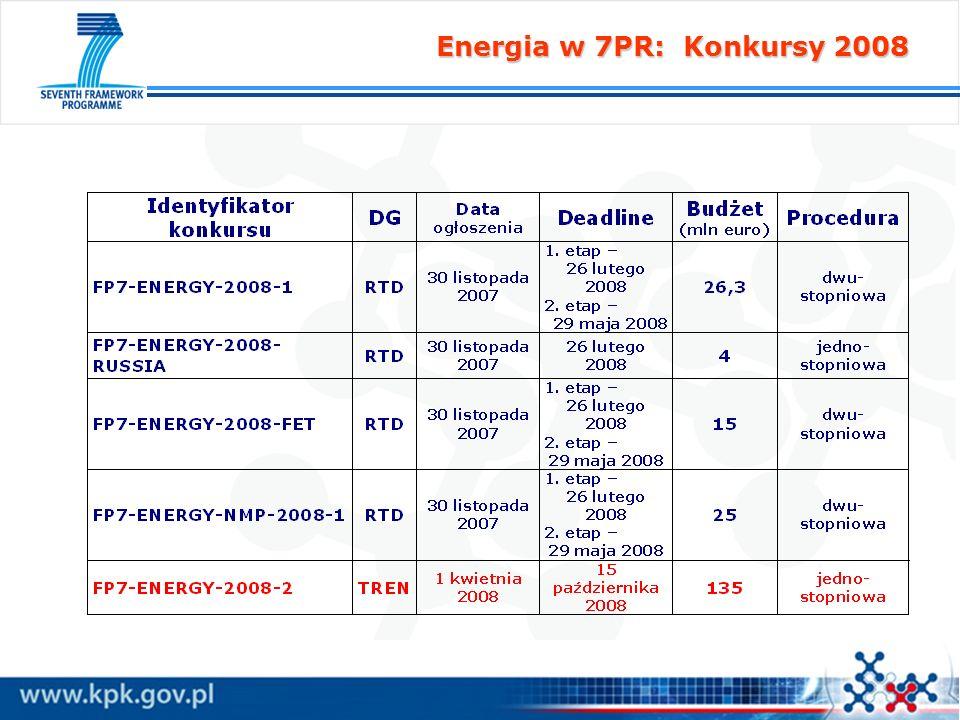 Konkurs: FP7-ENERGY-2008-TREN-1 Stan: 18 stycznia 2008 FP7-ENERGY-2008-TREN-1 Ogłoszenie konkursu : 1 kwietnia 2008 Deadline : 15 października 2008 Budżet: 135 mln euro Składanie wniosków: jednoetapowe