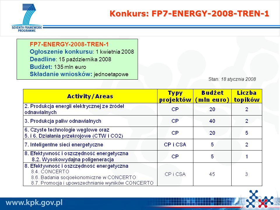 Konkurs: FP7-ENERGY-2008-TREN-1