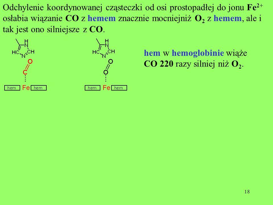 18 Odchylenie koordynowanej cząsteczki od osi prostopadłej do jonu Fe 2+ osłabia wiązanie CO z hemem znacznie mocniejniż O 2 z hemem, ale i tak jest o