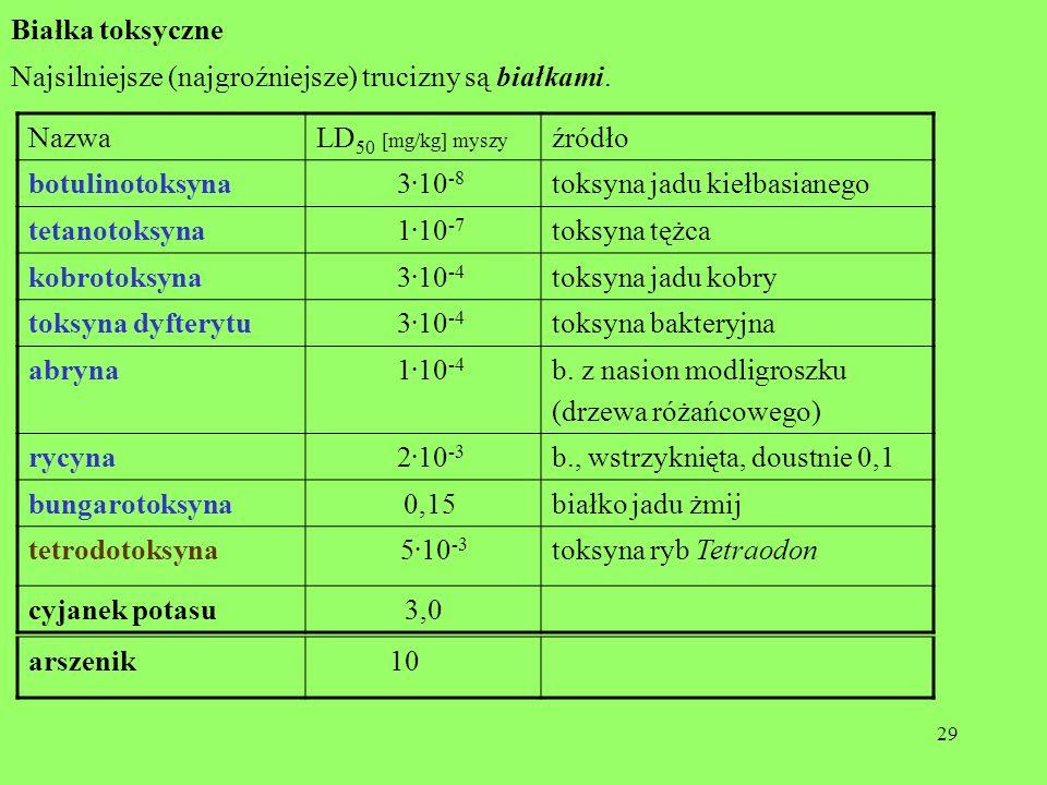 29 Białka toksyczne Najsilniejsze (najgroźniejsze) trucizny są białkami. NazwaLD 50 [mg/kg] myszy źródło botulinotoksyna 3. 10 -8 toksyna jadu kiełbas
