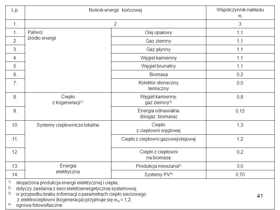 41 L.p.Nośnik energii końcowejWspółczynnik nakładu w i 1.23 Paliwo/ źródło energii Olej opałowy1,1 2.Gaz ziemny1,1 3.Gaz płynny1,1 4.Węgiel kamienny1,