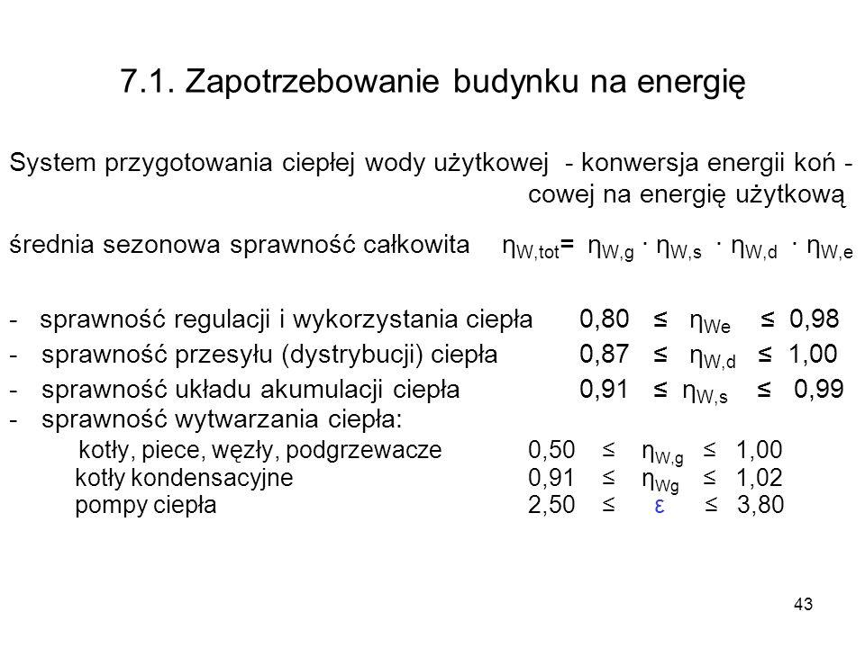43 7.1. Zapotrzebowanie budynku na energię System przygotowania ciepłej wody użytkowej - konwersja energii koń - cowej na energię użytkową średnia sez