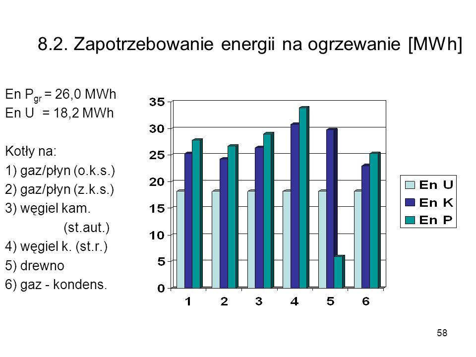 58 8.2. Zapotrzebowanie energii na ogrzewanie [MWh] En P gr = 26,0 MWh En U = 18,2 MWh Kotły na: 1) gaz/płyn (o.k.s.) 2) gaz/płyn (z.k.s.) 3) węgiel k