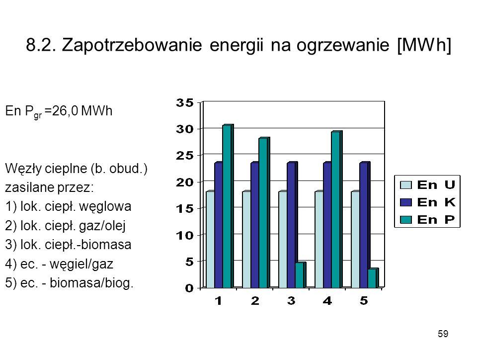 59 8.2. Zapotrzebowanie energii na ogrzewanie [MWh] En P gr =26,0 MWh Węzły cieplne (b. obud.) zasilane przez: 1) lok. ciepł. węglowa 2) lok. ciepł. g