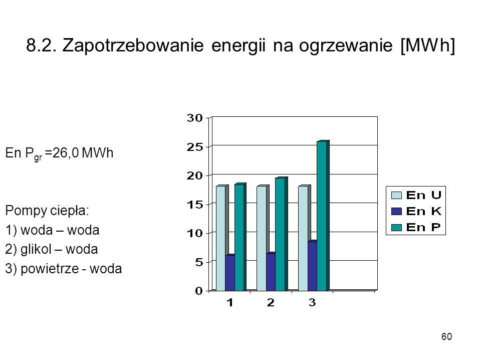 60 8.2. Zapotrzebowanie energii na ogrzewanie [MWh] En P gr =26,0 MWh Pompy ciepła: 1) woda – woda 2) glikol – woda 3) powietrze - woda