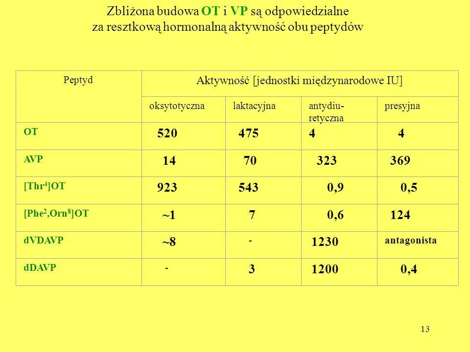 13 Zbliżona budowa OT i VP są odpowiedzialne za resztkową hormonalną aktywność obu peptydów Peptyd Aktywność [jednostki międzynarodowe IU] oksytotyczn