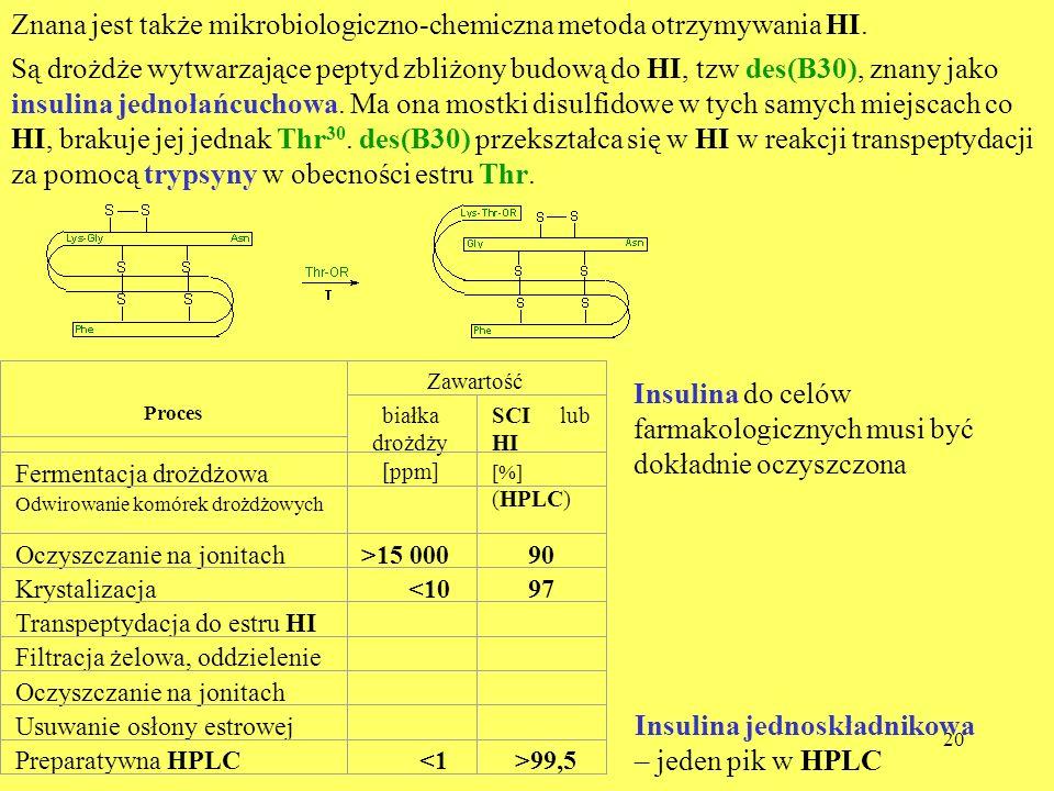 20 Znana jest także mikrobiologiczno-chemiczna metoda otrzymywania HI. Są drożdże wytwarzające peptyd zbliżony budową do HI, tzw des(B30), znany jako