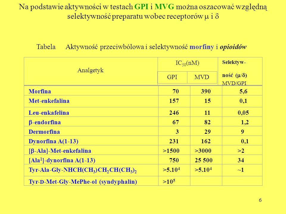 6 Tabela Aktywność przeciwbólowa i selektywność morfiny i opioidów Analgetyk IC 50 (nM) Selektyw- ność ( / ) MVD/GPI GPIMVD Morfina 70 390 5,6 Met-enk