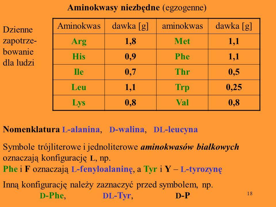 18 Aminokwasy niezbędne (egzogenne) Aminokwasdawka [g]aminokwasdawka [g] Arg1,8Met1,1 His0,9Phe1,1 Ile0,7Thr0,5 Leu1,1Trp0,25 Lys0,8Val0,8 Dzienne zap