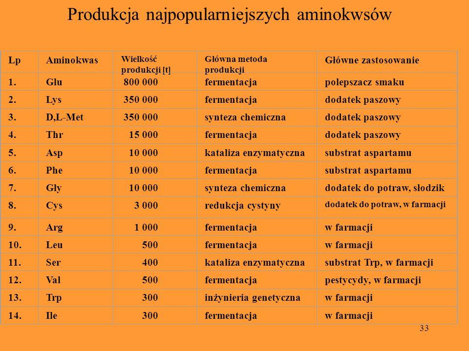 33 LpAminokwas Wielkość produkcji [t] Główna metoda produkcji Główne zastosowanie 1.Glu 800 000fermentacjapolepszacz smaku 2.Lys 350 000fermentacjadod