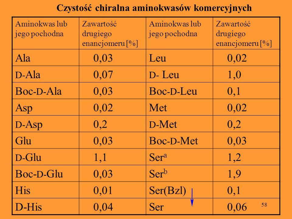 58 Czystość chiralna aminokwasów komercyjnych Aminokwas lub jego pochodna Zawartość drugiego enancjomeru [%] Aminokwas lub jego pochodna Zawartość dru