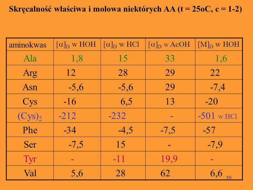 59 Skręcalność właściwa i molowa niektórych AA (t = 25oC, c = 1-2) aminokwas [ ] D w HOH[ ] D w HCl[ ] D w AcOH [M] D w HOH Ala 1,8 15 33 1,6 Arg 12 2