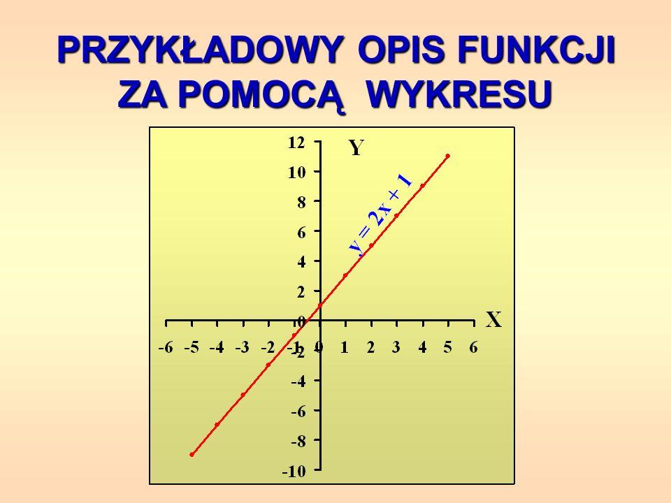 PRZYKŁADOWE OPISY FUNKCJI ZA POMOCĄ WZORU y = 2 x + 5, x – liczba całkowita y = - 4 x - 5, x – liczba naturalna y = x 2 + 3x, x – liczba rzeczywista