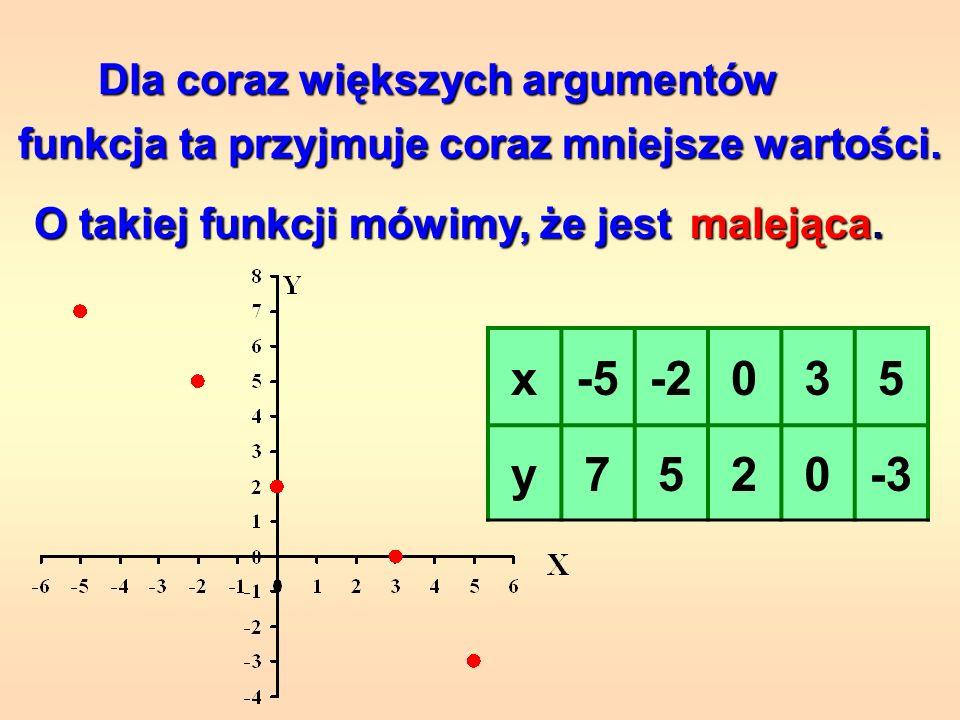 Dla coraz większych argumentów funkcja ta przyjmuje coraz większe wartości. O takiej funkcji mówimy, że jest rosnąca. x-5-2035 y-30257