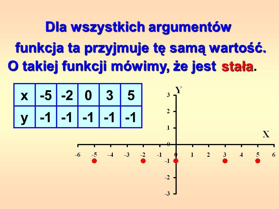 Dla coraz większych argumentów funkcja ta przyjmuje coraz mniejsze wartości. O takiej funkcji mówimy, że jest malejąca. x-5-2035 y7520-3