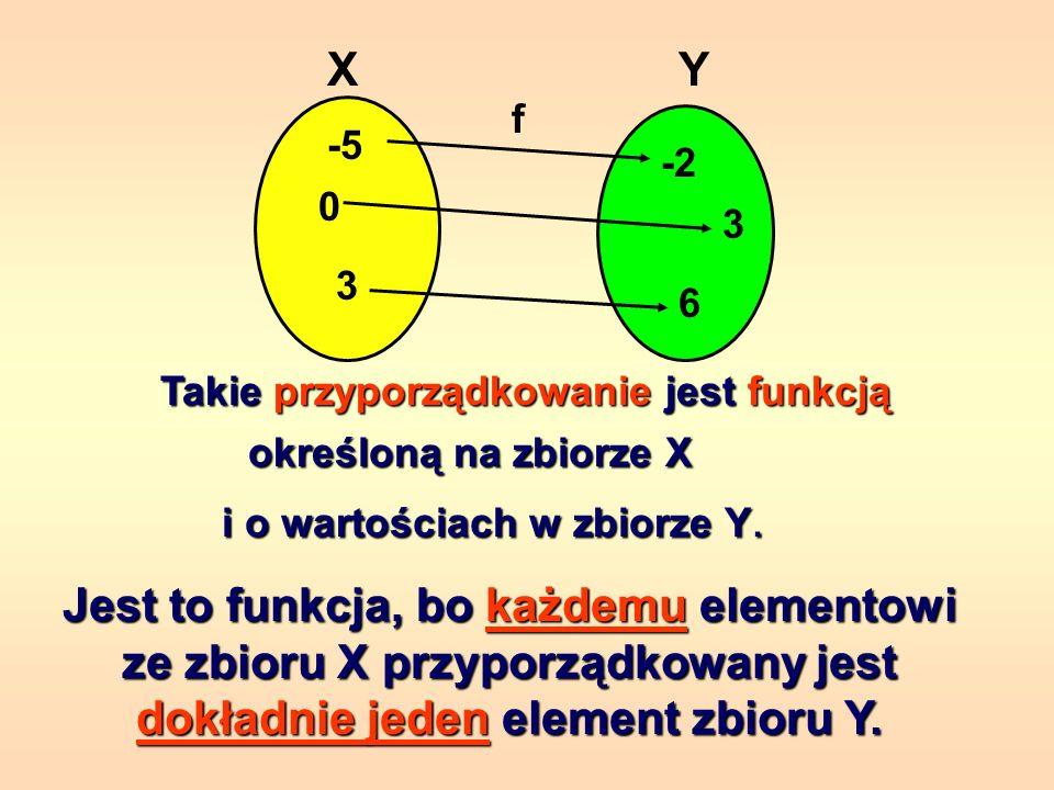 Celem tej prezentacji jest przypomnienie podstawowych pojęć dotyczących funkcji. Dzięki tej prezentacji powtórzysz zagadnienia: określenie funkcji, ok