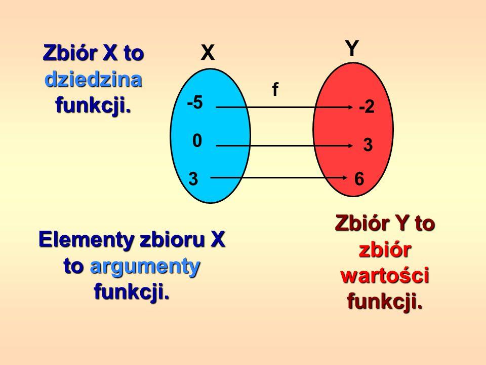 Takie przyporządkowanie jest funkcją określoną na zbiorze X i o wartościach w zbiorze Y. Jest to funkcja, bo każdemu elementowi ze zbioru X przyporząd