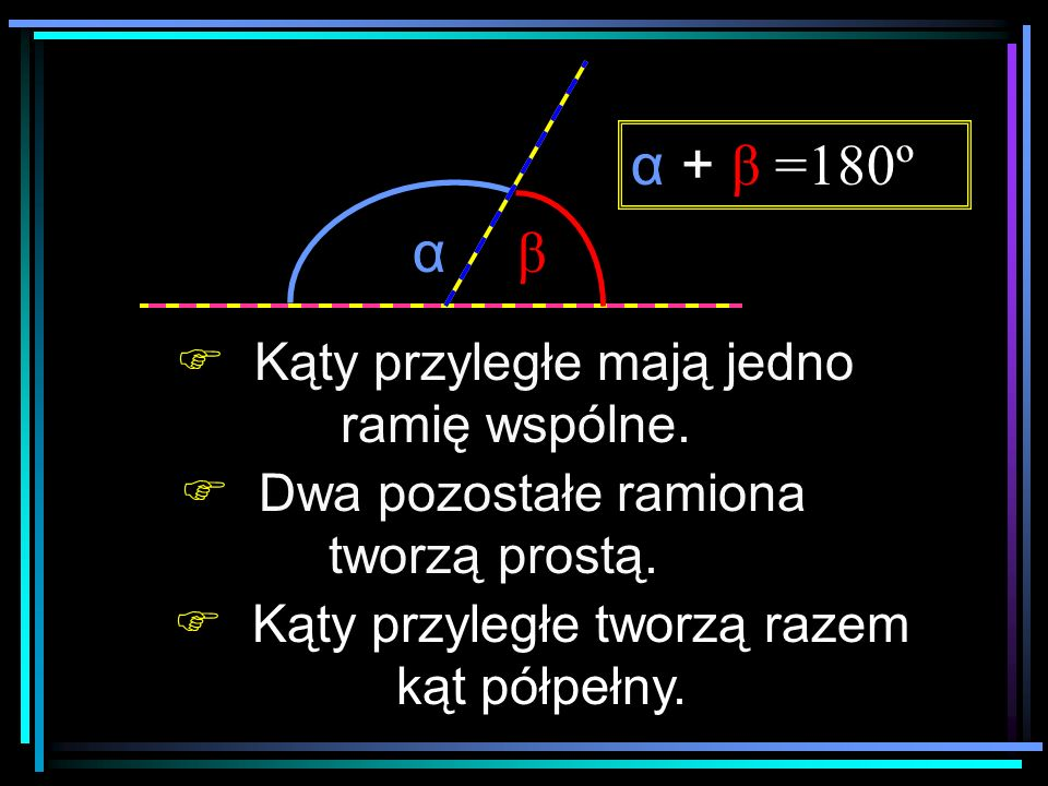 α β Kąty przyległe tworzą razem kąt półpełny. Dwa pozostałe ramiona tworzą prostą. α + β =180º Kąty przyległe mają jedno ramię wspólne.