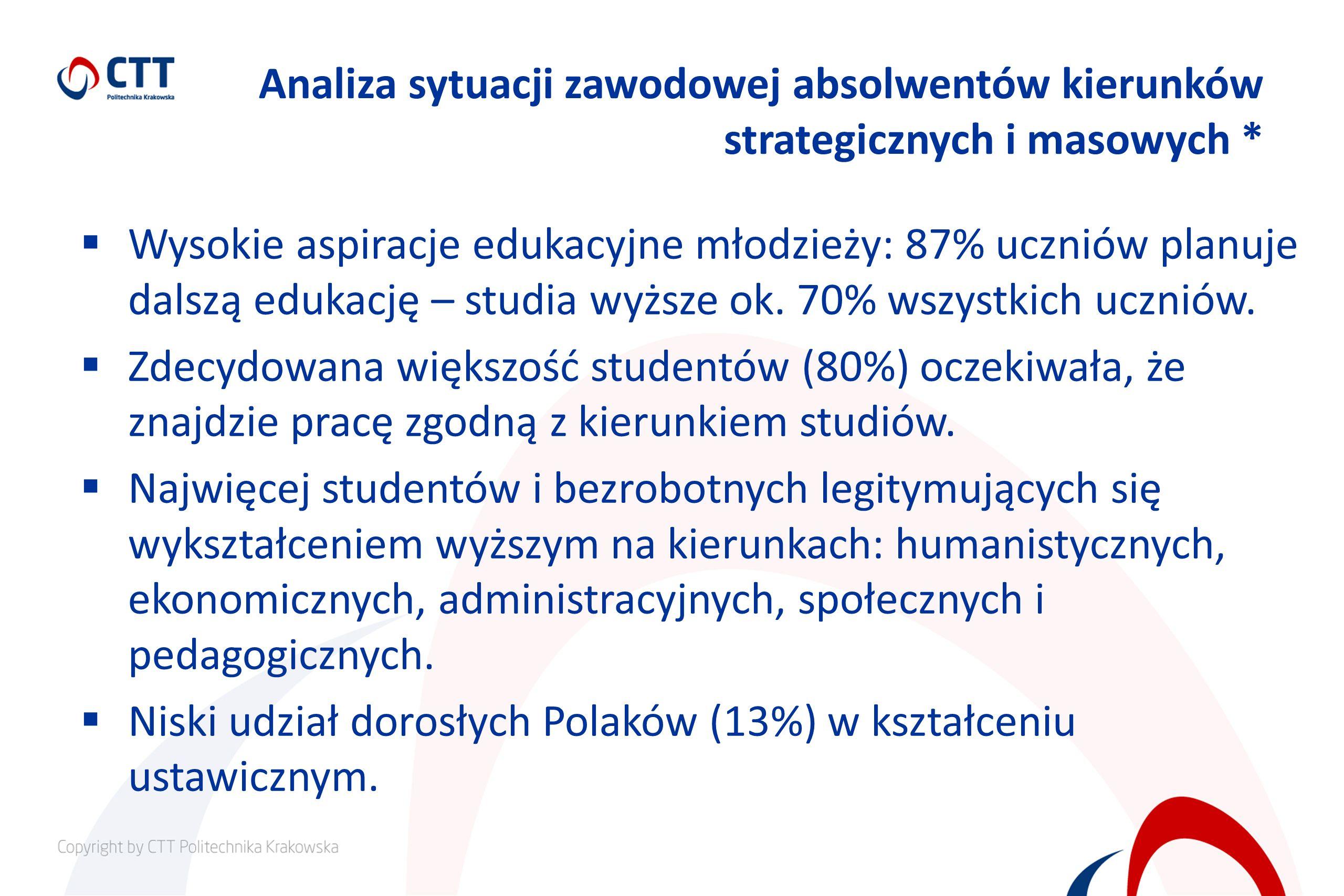 Analiza sytuacji zawodowej absolwentów kierunków strategicznych i masowych * Wysokie aspiracje edukacyjne młodzieży: 87% uczniów planuje dalszą edukację – studia wyższe ok.