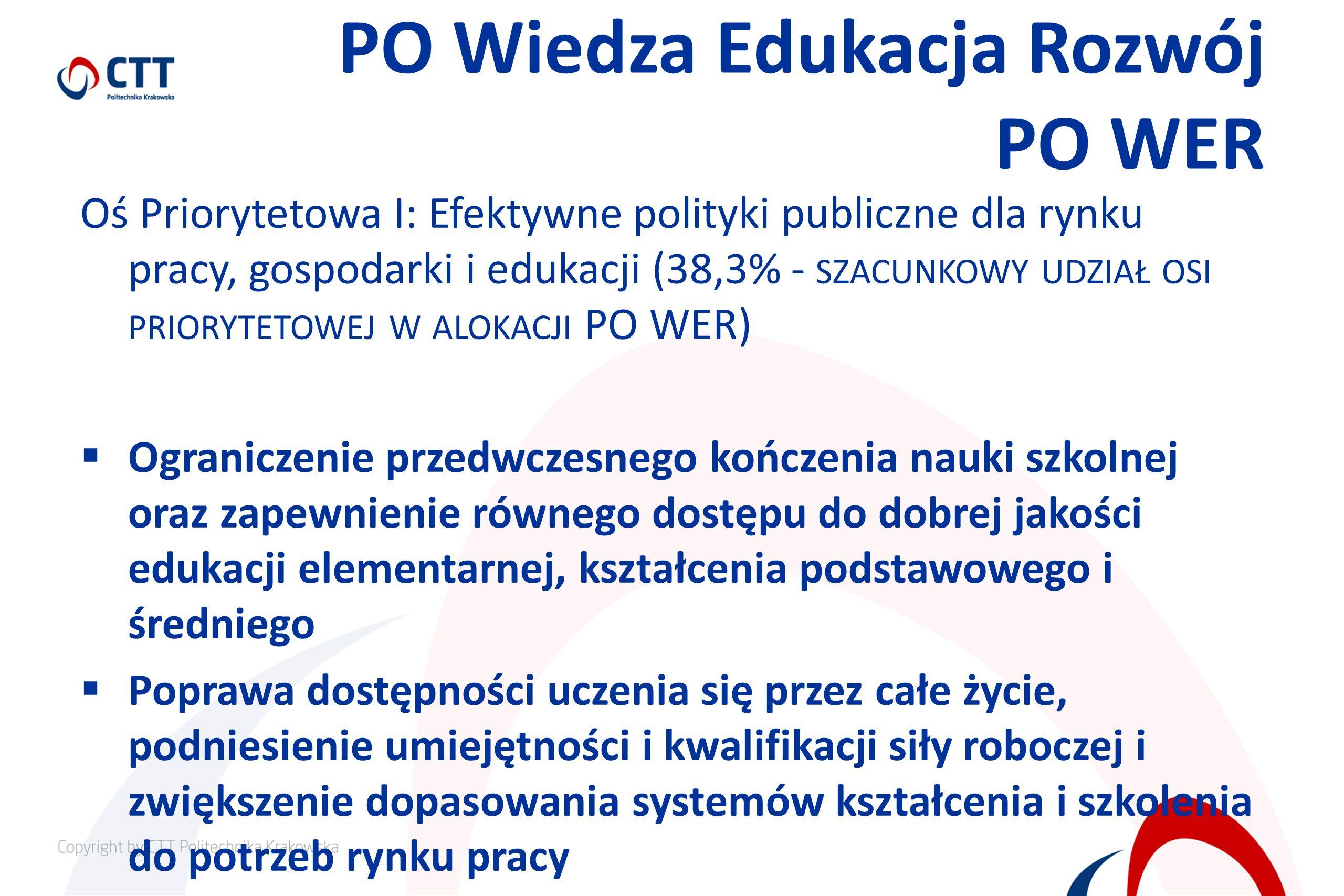 PO Wiedza Edukacja Rozwój PO WER Oś Priorytetowa I: Efektywne polityki publiczne dla rynku pracy, gospodarki i edukacji (38,3% - SZACUNKOWY UDZIAŁ OSI PRIORYTETOWEJ W ALOKACJI PO WER) Ograniczenie przedwczesnego kończenia nauki szkolnej oraz zapewnienie równego dostępu do dobrej jakości edukacji elementarnej, kształcenia podstawowego i średniego Poprawa dostępności uczenia się przez całe życie, podniesienie umiejętności i kwalifikacji siły roboczej i zwiększenie dopasowania systemów kształcenia i szkolenia do potrzeb rynku pracy