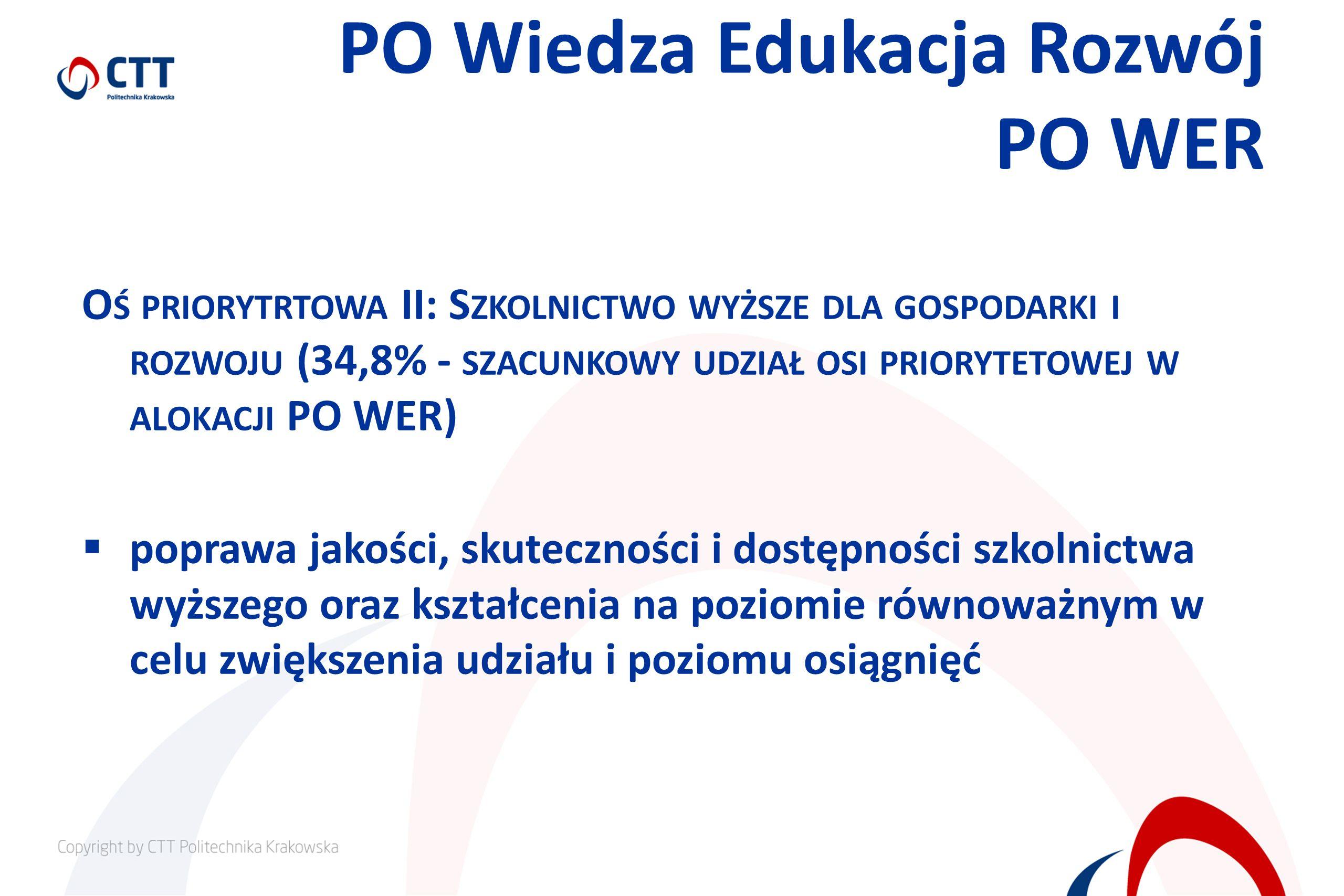 PO Wiedza Edukacja Rozwój PO WER O Ś PRIORYTRTOWA II: S ZKOLNICTWO WYŻSZE DLA GOSPODARKI I ROZWOJU (34,8% - SZACUNKOWY UDZIAŁ OSI PRIORYTETOWEJ W ALOKACJI PO WER) poprawa jakości, skuteczności i dostępności szkolnictwa wyższego oraz kształcenia na poziomie równoważnym w celu zwiększenia udziału i poziomu osiągnięć