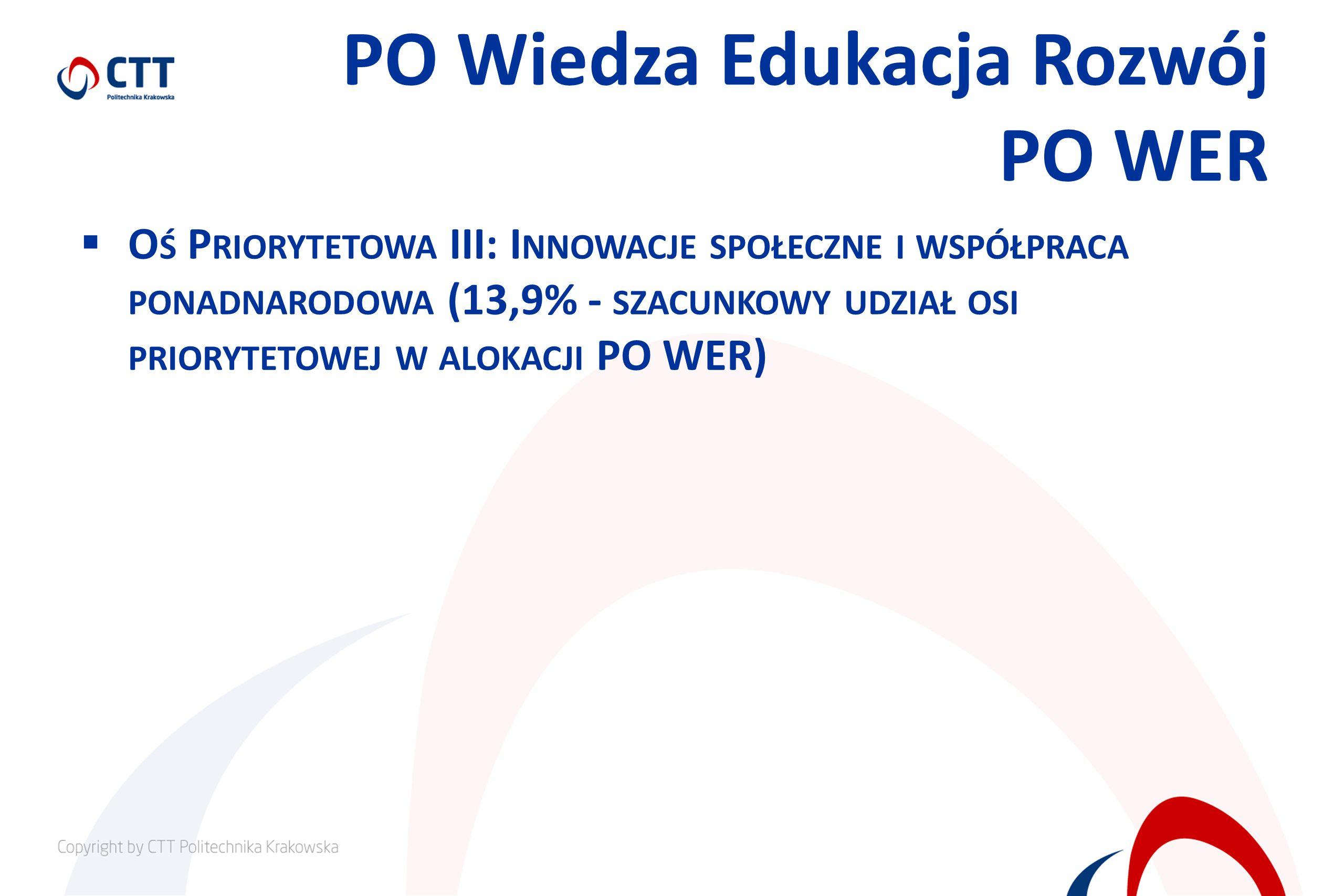 PO Wiedza Edukacja Rozwój PO WER O Ś P RIORYTETOWA III: I NNOWACJE SPOŁECZNE I WSPÓŁPRACA PONADNARODOWA (13,9% - SZACUNKOWY UDZIAŁ OSI PRIORYTETOWEJ W ALOKACJI PO WER)