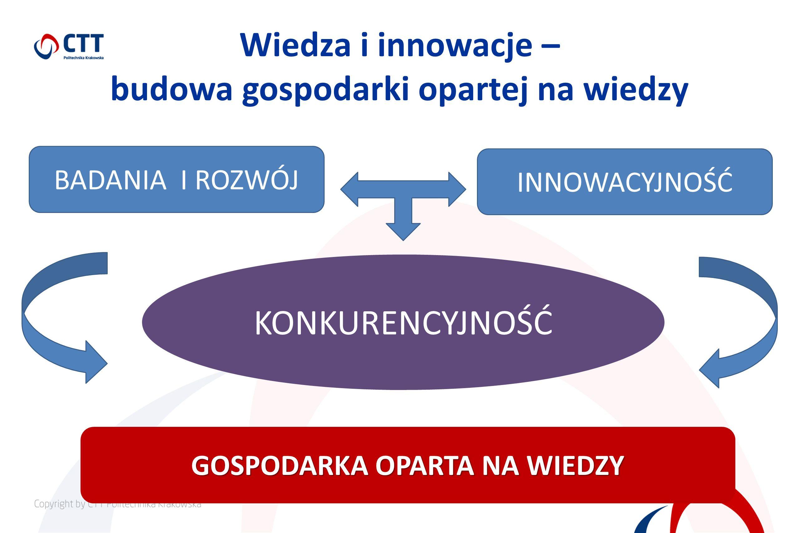Wiedza i innowacje – budowa gospodarki opartej na wiedzy BADANIA I ROZWÓJ GOSPODARKA OPARTA NA WIEDZY INNOWACYJNOŚĆ KONKURENCYJNOŚĆ