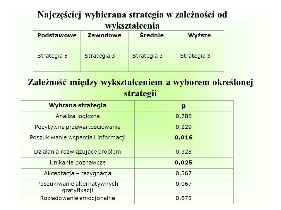 PodstawoweZawodoweŚrednieWyższe Strategia 5Strategia 3 Wybrana strategia p Analiza logiczna0,786 Pozytywne przewartościowanie0,229 Poszukiwanie wsparc