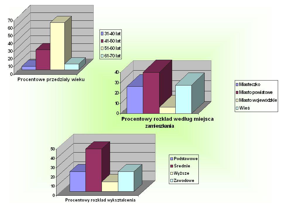 Metoda badań i narzędzia badawcze Kwestionariusz CRI Mossa Inwentarz reakcji zaradczych Coping Responses Inventory CRI, został opracowany przez Mossa i jest narzędziem badawczym, służącym do rozpoznawania strategii zaradczych, jakie stosują ludzie w sytuacji trudnej, w tym i w czasie choroby.