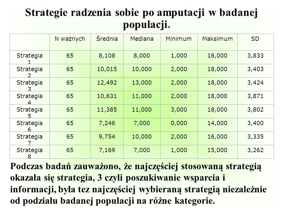 Strategie radzenia sobie po amputacji w badanej populacji. N ważnychŚredniaMedianaMinimumMaksimumSD Strategia 1 658,1088,0001,00016,0003,833 Strategia