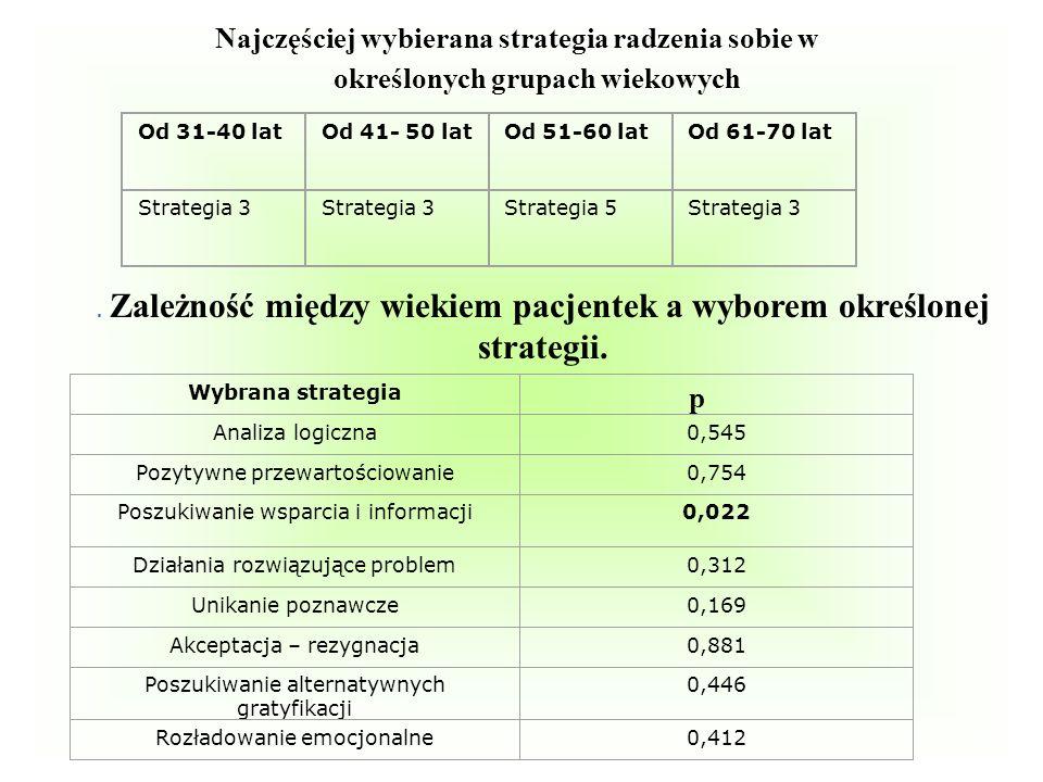Najczęściej wybierana strategia radzenia sobie w określonych grupach wiekowych Od 31-40 latOd 41- 50 latOd 51-60 latOd 61-70 lat Strategia 3 Strategia