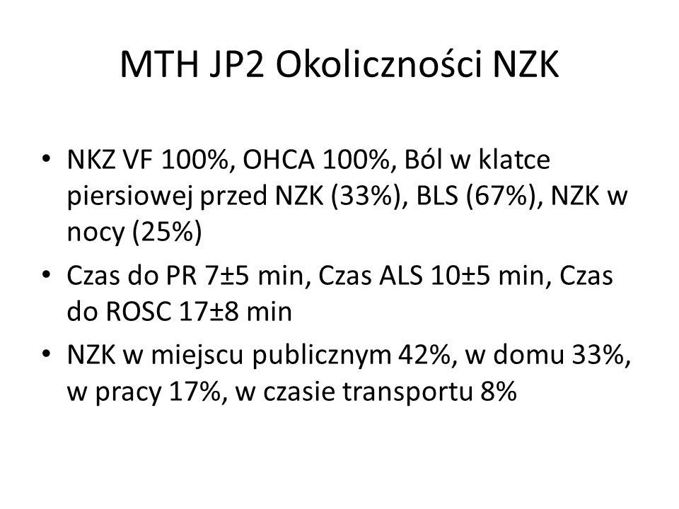 MTH JP2 Okoliczności NZK NKZ VF 100%, OHCA 100%, Ból w klatce piersiowej przed NZK (33%), BLS (67%), NZK w nocy (25%) Czas do PR 7±5 min, Czas ALS 10±5 min, Czas do ROSC 17±8 min NZK w miejscu publicznym 42%, w domu 33%, w pracy 17%, w czasie transportu 8%