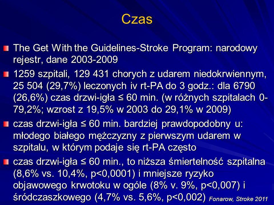 Czas The Get With the Guidelines-Stroke Program: narodowy rejestr, dane 2003-2009 1259 szpitali, 129 431 chorych z udarem niedokrwiennym, 25 504 (29,7%) leczonych iv rt-PA do 3 godz.: dla 6790 (26,6%) czas drzwi-igła 60 min.