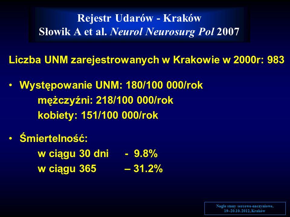 Liczba UNM zarejestrowanych w Krakowie w 2000r: 983 Występowanie UNM: 180/100 000/rok mężczyźni: 218/100 000/rok kobiety: 151/100 000/rok Śmiertelność