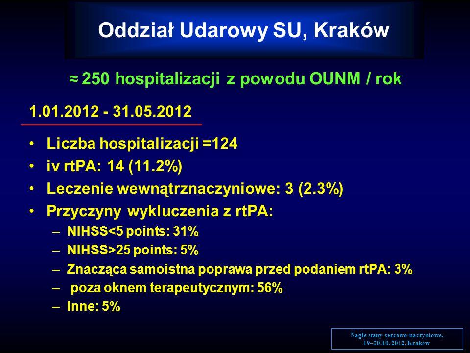 250 hospitalizacji z powodu OUNM / rok 1.01.2012 - 31.05.2012 Liczba hospitalizacji =124 iv rtPA: 14 (11.2%) Leczenie wewnątrznaczyniowe: 3 (2.3%) Prz