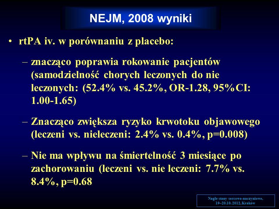 rtPA iv. w porównaniu z placebo: –znacząco poprawia rokowanie pacjentów (samodzielność chorych leczonych do nie leczonych: (52.4% vs. 45.2%, OR-1.28,