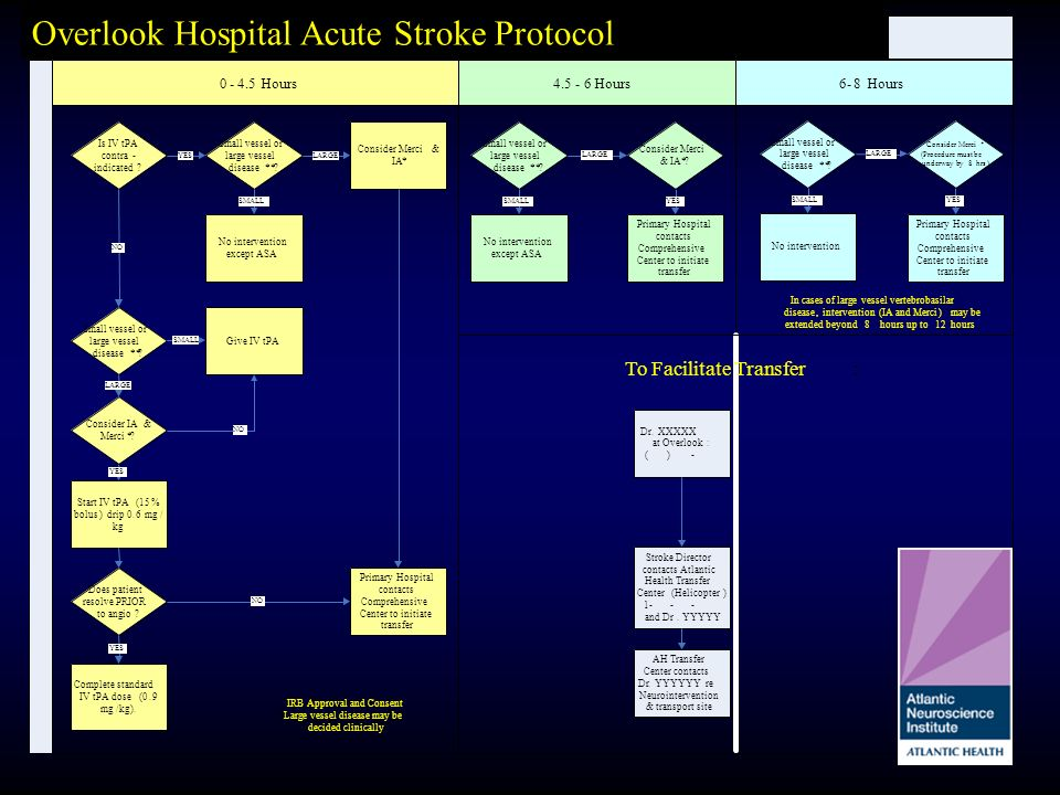 Thrombolytic Protocol for Ischemic Stroke 4.5-6Hours6-8 0-4.5Hours Is IV tPA contra- indicated? Give IV tPA Small vessel or large vessel disease**? St